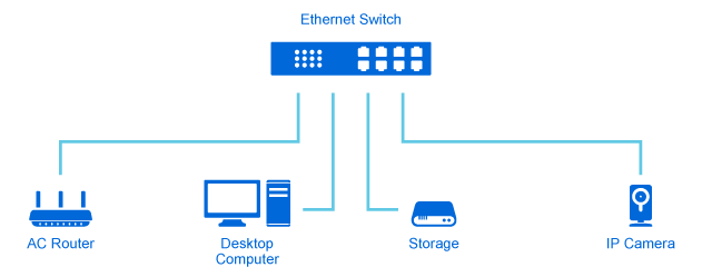 how ethernet ports improve connection
