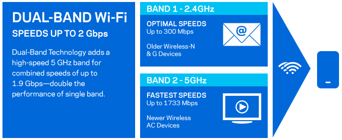 Dual Band Speeds
